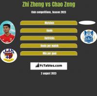 Zhi Zheng vs Chao Zeng h2h player stats