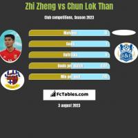Zhi Zheng vs Chun Lok Than h2h player stats