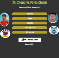 Zhi Zheng vs Feiya Chang h2h player stats