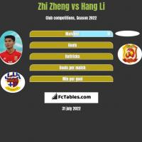 Zhi Zheng vs Hang Li h2h player stats