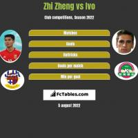 Zhi Zheng vs Ivo h2h player stats