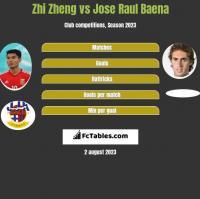 Zhi Zheng vs Jose Raul Baena h2h player stats