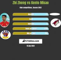 Zhi Zheng vs Kento Misao h2h player stats