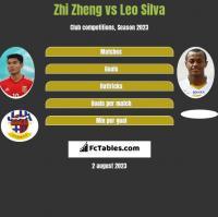 Zhi Zheng vs Leo Silva h2h player stats