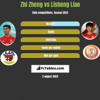 Zhi Zheng vs Lisheng Liao h2h player stats