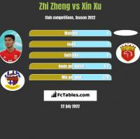 Zhi Zheng vs Xin Xu h2h player stats