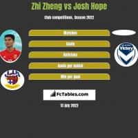 Zhi Zheng vs Josh Hope h2h player stats