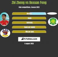 Zhi Zheng vs Boxuan Feng h2h player stats