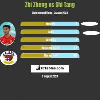 Zhi Zheng vs Shi Tang h2h player stats