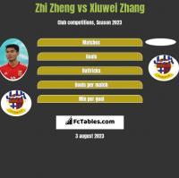 Zhi Zheng vs Xiuwei Zhang h2h player stats