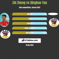 Zhi Zheng vs Dinghao Yan h2h player stats