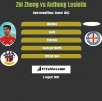 Zhi Zheng vs Anthony Lesiotis h2h player stats