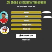 Zhi Zheng vs Kazuma Yamaguchi h2h player stats
