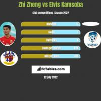 Zhi Zheng vs Elvis Kamsoba h2h player stats
