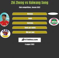Zhi Zheng vs Haiwang Song h2h player stats