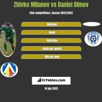 Zhivko Milanov vs Daniel Dimov h2h player stats