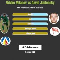 Zhivko Milanov vs David Jablonsky h2h player stats