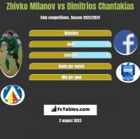 Zhivko Milanov vs Dimitrios Chantakias h2h player stats