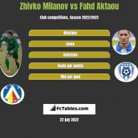 Zhivko Milanov vs Fahd Aktaou h2h player stats