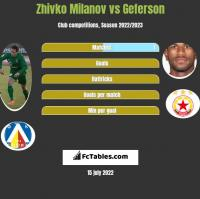 Zhivko Milanov vs Geferson h2h player stats