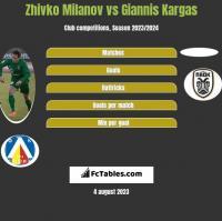 Zhivko Milanov vs Giannis Kargas h2h player stats