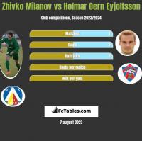 Zhivko Milanov vs Holmar Oern Eyjolfsson h2h player stats
