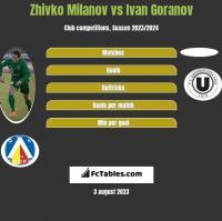 Zhivko Milanov vs Ivan Goranov h2h player stats