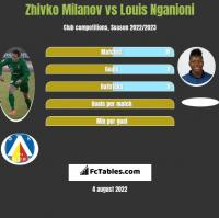Zhivko Milanov vs Louis Nganioni h2h player stats