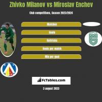Zhivko Milanov vs Miroslav Enchev h2h player stats