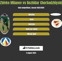 Zhivko Milanov vs Bozhidar Chorbadzhiyski h2h player stats