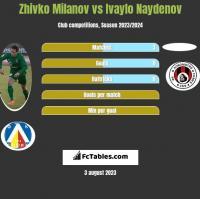 Zhivko Milanov vs Ivaylo Naydenov h2h player stats