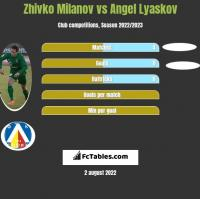 Zhivko Milanov vs Angel Lyaskov h2h player stats