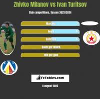 Zhivko Milanov vs Ivan Turitsov h2h player stats
