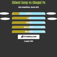 Zhiwei Song vs Chugui Ye h2h player stats
