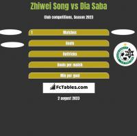 Zhiwei Song vs Dia Saba h2h player stats