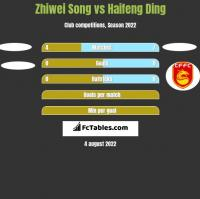 Zhiwei Song vs Haifeng Ding h2h player stats