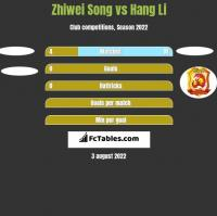 Zhiwei Song vs Hang Li h2h player stats