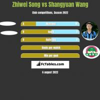 Zhiwei Song vs Shangyuan Wang h2h player stats
