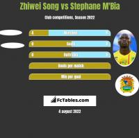 Zhiwei Song vs Stephane M'Bia h2h player stats