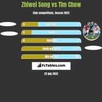 Zhiwei Song vs Tim Chow h2h player stats