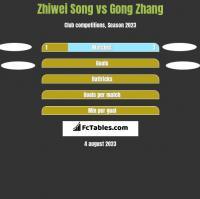 Zhiwei Song vs Gong Zhang h2h player stats
