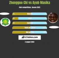 Zhongguo Chi vs Ayub Masika h2h player stats
