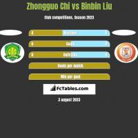 Zhongguo Chi vs Binbin Liu h2h player stats