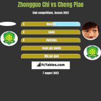 Zhongguo Chi vs Cheng Piao h2h player stats