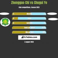 Zhongguo Chi vs Chugui Ye h2h player stats