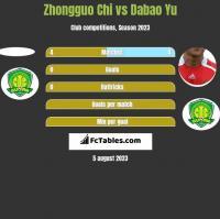 Zhongguo Chi vs Dabao Yu h2h player stats