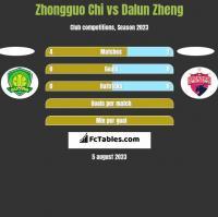 Zhongguo Chi vs Dalun Zheng h2h player stats