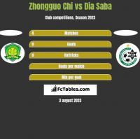 Zhongguo Chi vs Dia Saba h2h player stats