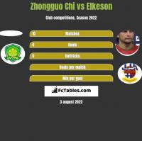 Zhongguo Chi vs Elkeson h2h player stats
