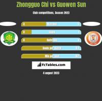 Zhongguo Chi vs Guowen Sun h2h player stats